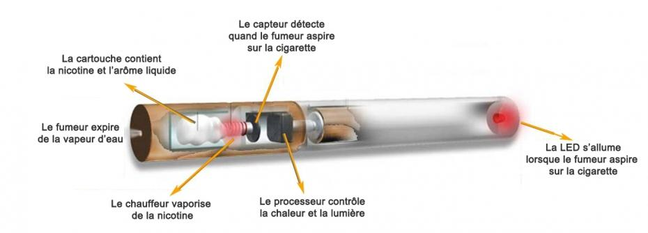 Schéma d'une e-cig (ici en forme de cigarette, ça tombe bien)