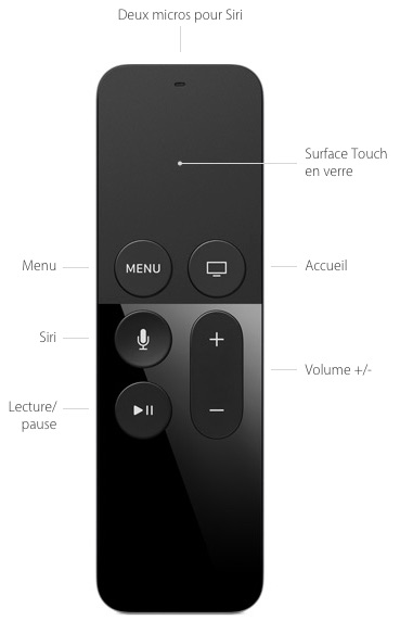 Apple TV - Remote