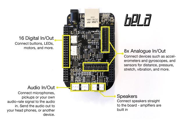 Bela (Hardware)