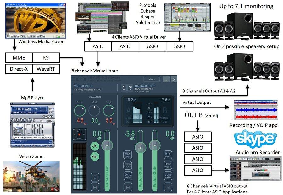 Voicemeeter Universal Audio Device