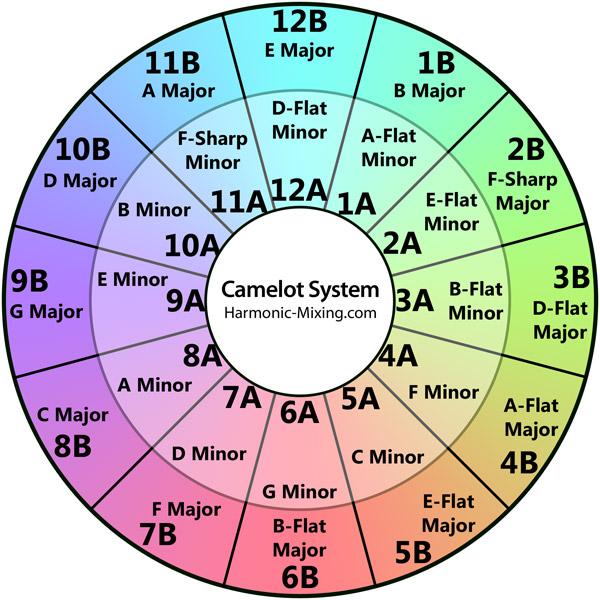 camelotharmonicmixing
