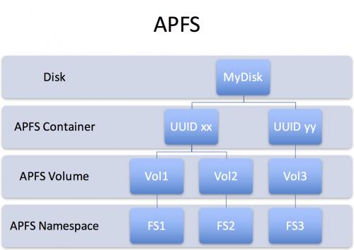APFS-Structure