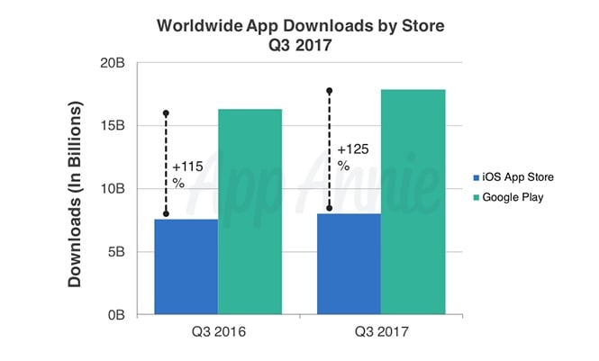 Apps - Downloads