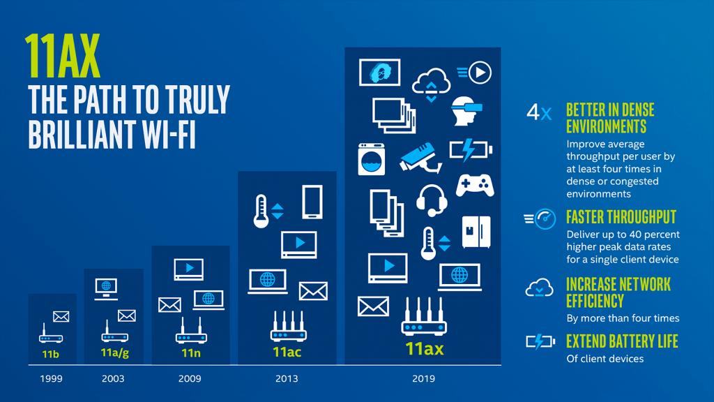 WiFi Evolution